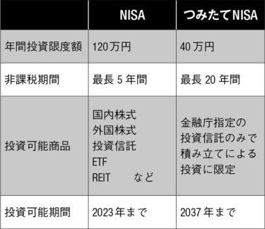 NISAで株を買う方法。画像で解説。主婦のお小遣い稼ぎ6